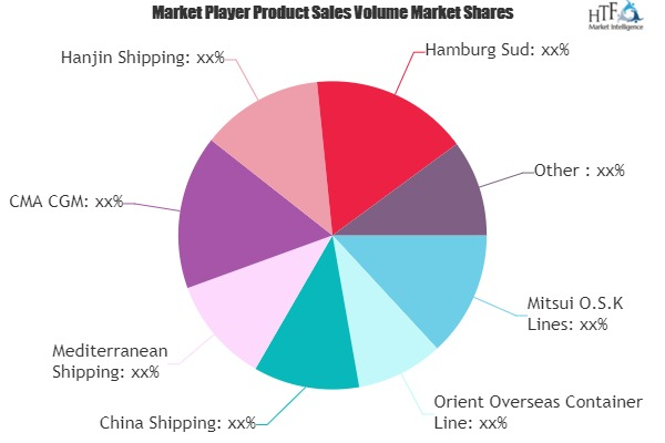 What makes Container Shipping Market Outperforming its Substitutes | COSCO, Mitsui, APL