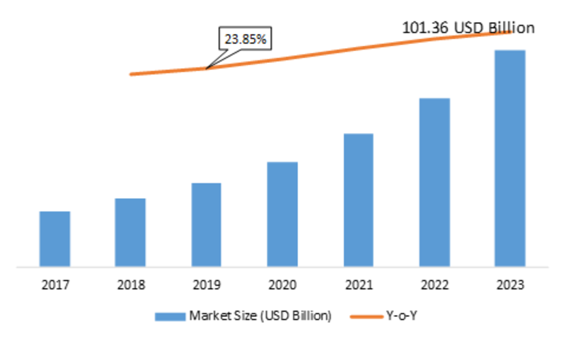 Smart Commute Market 2K19 Global Industry Trends, Statistics, Size, Share, Growth Factors, Emerging Technologies, Regional Analysis, Competitive Landscape Forecast to 2K23