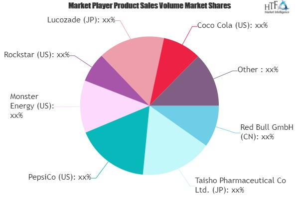 Sports and Energy Drinks Market to Witness Huge Growth by 2025 | Red Bull, Taisho Pharmaceutical, PepsiCo, Monster Energy