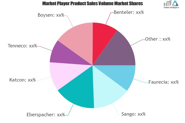 Automotive Catalytic Converter Market to see Major Growth by 2025 | Yutaka, Magneti Marelli, Weifu Lida