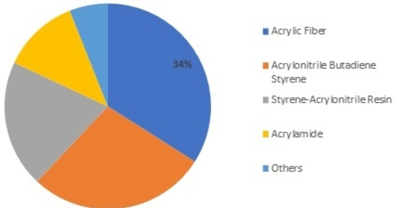 Acrylonitrile Price Analysis, Segments, Size and Share Reviews, Top Company Profiles, Growth Factors, Existing Trends, Applications and Types Foreseen till 2025