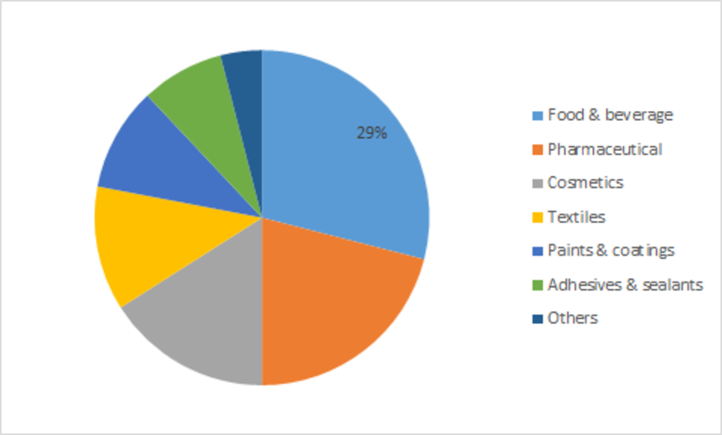 Ethyl Acetate Market Global Forecast to 2025 | Industry Size, Share, Trends, Scope, Sales & Revenue, Price, Applications, Competitive Landscape and Better Investment