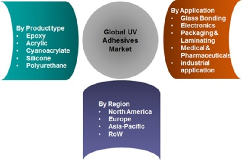 UV Adhesives Market Global Trends, Size, Opportunities, Sales Revenue, Emerging Technologies, Industry Growth and Regional Study by Forecast to 2022
