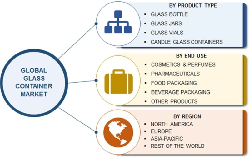 Glass Container Market 2019 | Size, Share, Outlook, Global Analysis By Top Players, Financial Overview, Industry Trends, Revenue, Business Insights, Aftermarket and Forecast by 2023