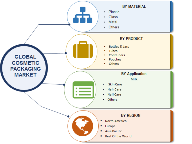 Cosmetic Packaging Market 2019 | Application, Industry Analysis by Size, Share, Trends, Growth, Opportunities, Business Overview, Sales, Aftermarket, Competitive Landscape and Regional Outlook To 2023