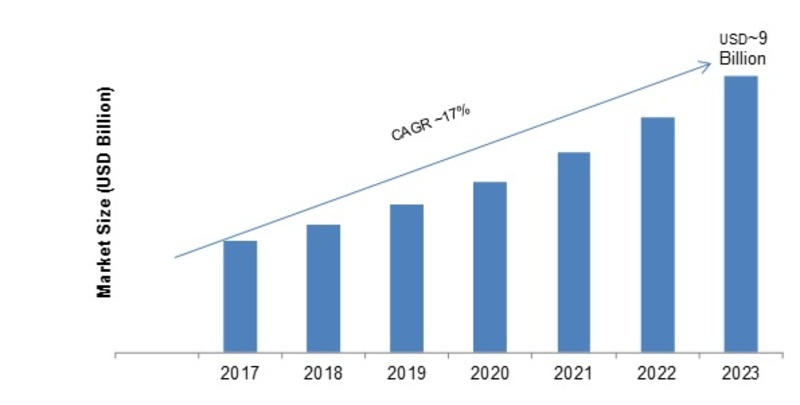 Process Orchestration Market 2018 Size, Share, Trends, Regional Analysis and Segmentation By Key Companies | Global Industry Research Report with Forecast to 2023