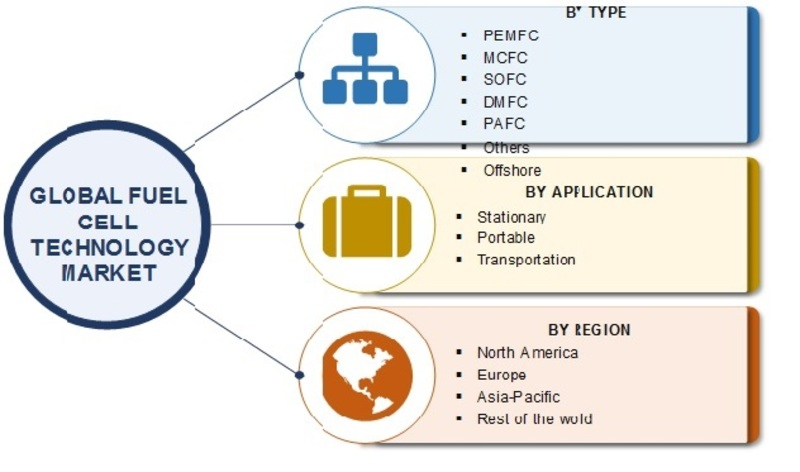Fuel Cell Technology Market 2019 Global Size, Share, Opportunities, Growth Factors, Statistics Data, Key Players, Industry Trends, Competitive Analysis And Regional Forecast To 2025 Research Report