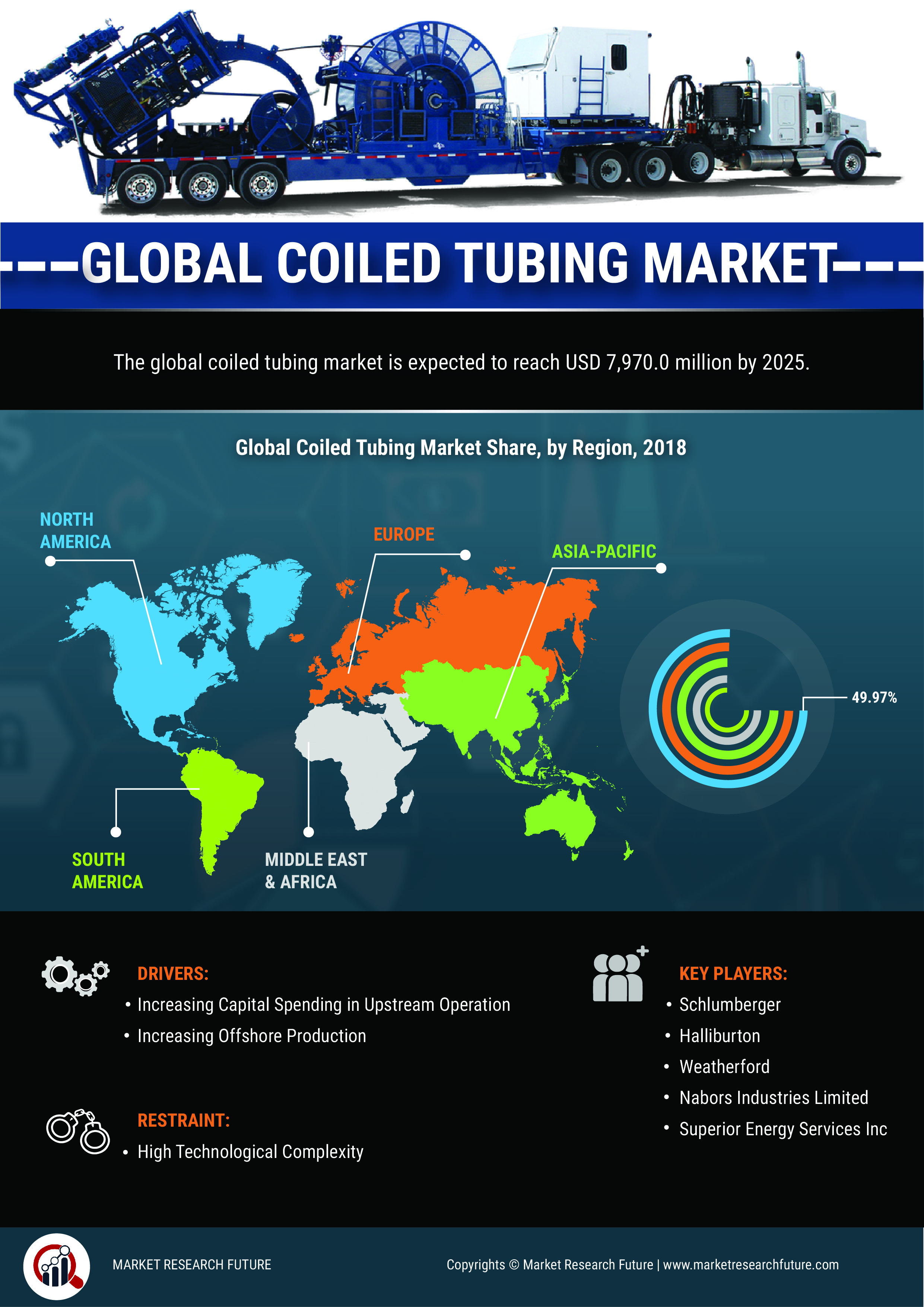 Coiled Tubing Industry 2019 Global Market Share, Size, Opportunity, Key Players, Statistics Data, Trends, Growth Factors, Competitive Landscape And Regional Forecast To 2023 Research Report
