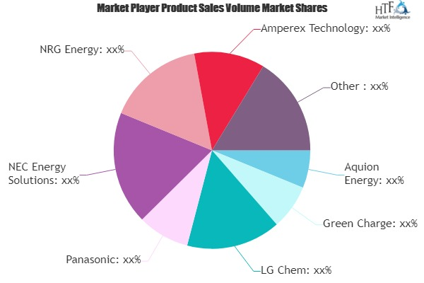 Mobile Energy Storage Market is Expected to Double its market size in upcoming year | Key Players- Aquion Energy, Green Charge, LG Chem