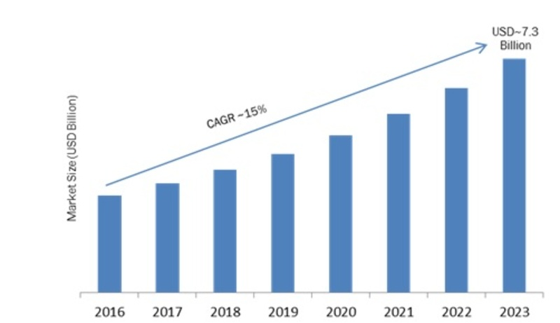 Customer Analytics Market 2019 – 2023: Global Leading Growth Drivers, Emerging Audience, Industry Segments, Profits and Size by Regional Forecast