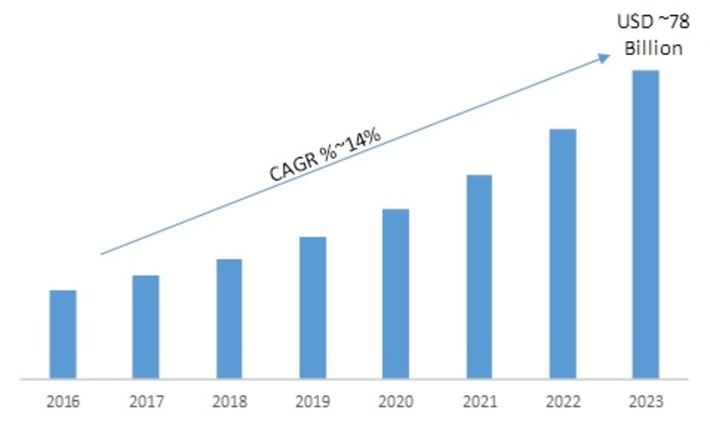 Security System Market 2019-2023: Key Findings, Regional Study, Emerging Technologies, Industry Segments and Future Prospects