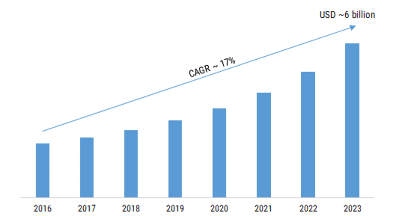 Wearable Security Device Market 2019-2023: Key Findings, Regional Study, Business Trends, Industry Profit Growth, Global Segments, Emerging Technologies and Future Prospects