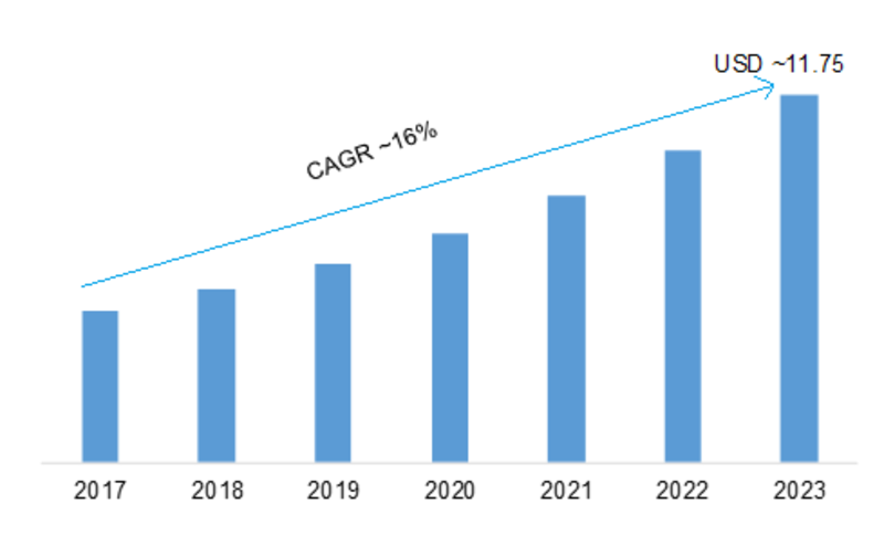Public Safety Analytics (PSA) Market 2019 – 2023: Global Segments, Historical Study, Business Trends, Emerging Technologies, Future Scope and industry Profit Growth