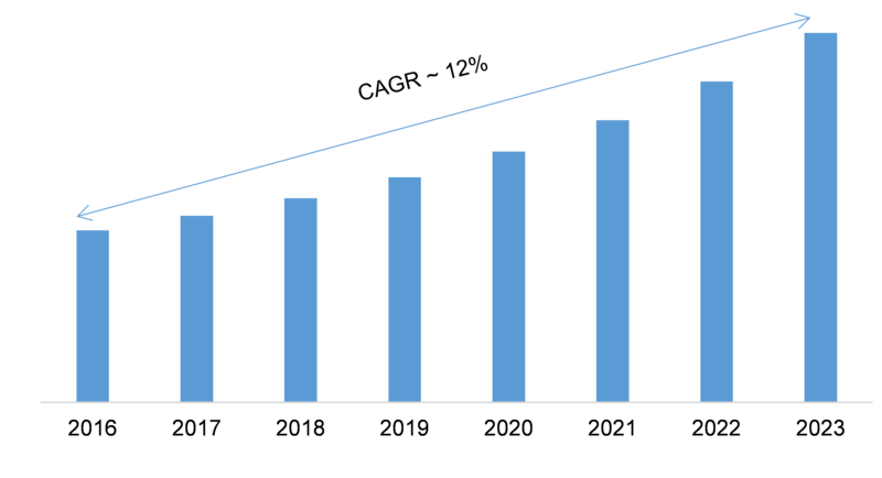 Data Masking Market 2019-2023: Key Findings, Regional Study, Industry Profit Growth, Emerging Audience, Business Trends and Future Prospects