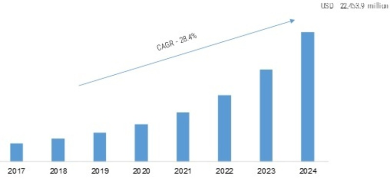 Edge Computing Market 2019 – 2024: Business Overview, Global Trends, Top Key Players and Industry Profit Growth Analysis by Regional Forecast