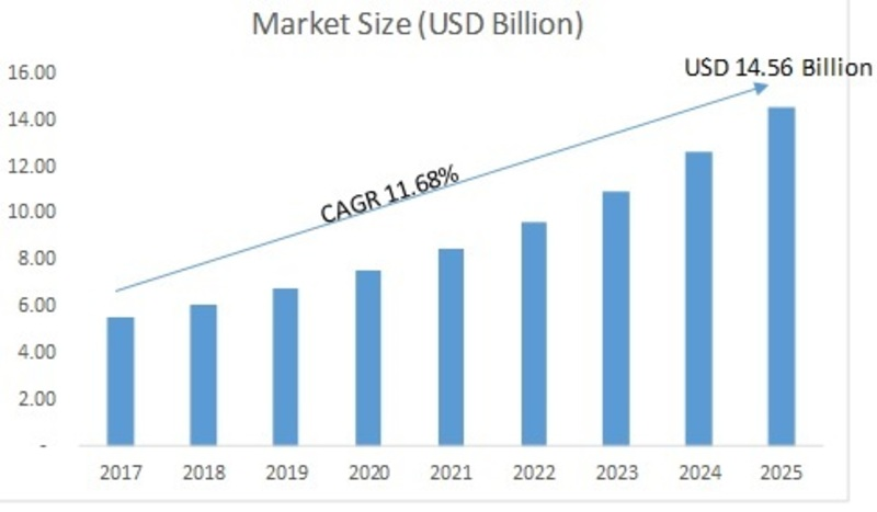Event Management Software (EMS) Market 2019 - 2025: Key Findings, Regional Study, Top Leading Players, Global Segments, Business Profit Growth and Emerging Trends