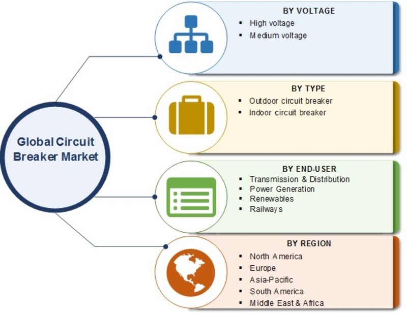 Circuit Breaker Market Size, Share Report 2019, Current Scenario, Dynamics, Growth Insights, Competitive Landscape, Opportunity Assessment and Regional Forecast to 2023
