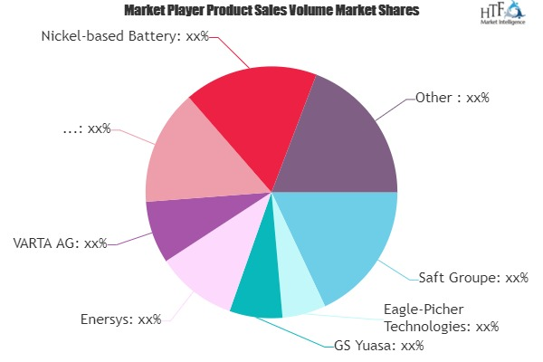 Space Battery Market– Major Technology Giants in Buzz Again | Saft Groupe, Eagle-Picher Technologies, GS Yuasa