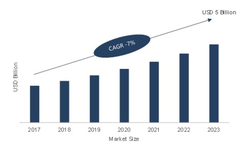 Smart Temperature Management Market 2019 Latest Innovations, Analysis by Key Manufacturers, Commercial Sector, Overview, Component, Industry Revenue and Forecast