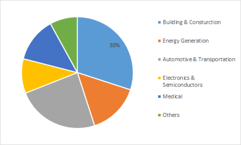 Self-healing Materials Market Regional Outlook 2019 | Size, Share, Trend, Industry Statistics, Comprehensive Analysis and Top Countries data by Forecast to 2023