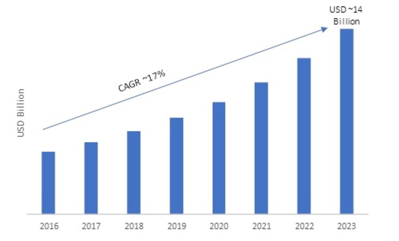 Zig-Bee Automation Market to Witness Comprehensive Growth, Business Opportunities, Trends, Company Profiles, Global Expansion and Forecasts