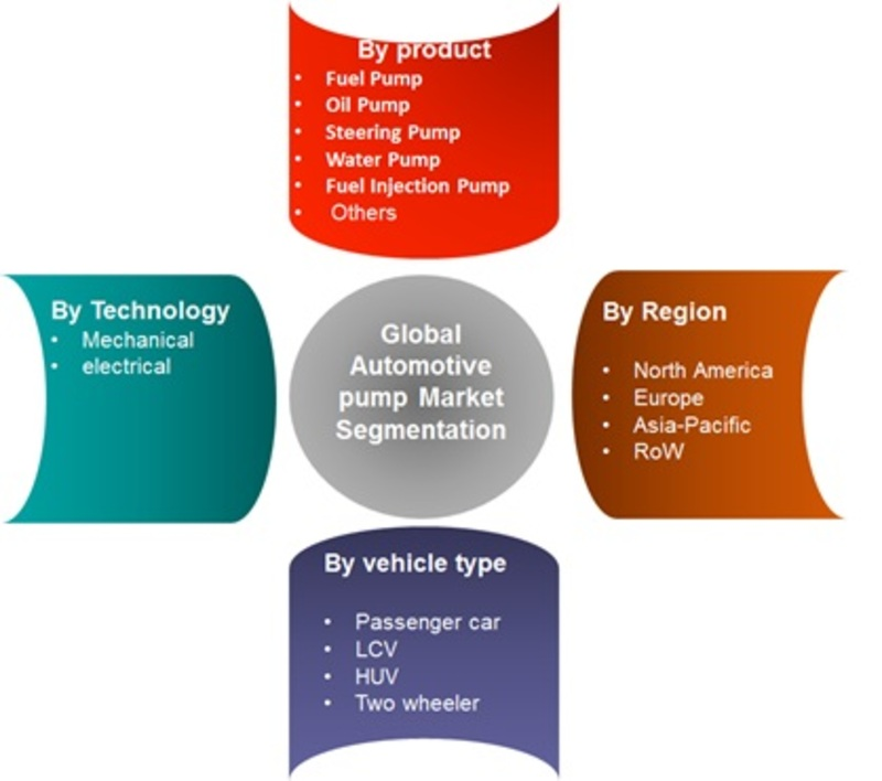 Automotive Pumps Market - 2019 Industry Forecast By Size, Share, Growth, Opportunities, Key Players, Trends, Statistics, Regional Analysis With Global Forecast To 2022