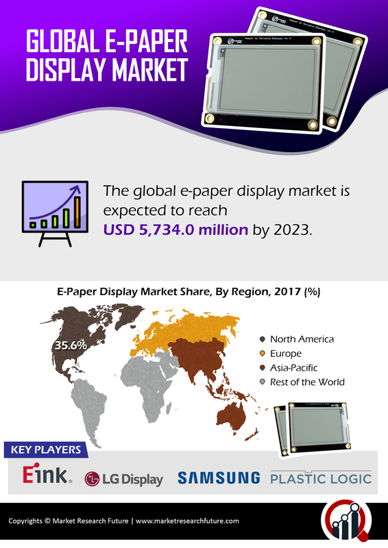 E-paper Display Market Opportunities, Challenges, Competitive Landscape, Gross Margin Analysis, Design Competition Strategies, Revenue, Gross Margin Research Report and Trends by Forecast 2023