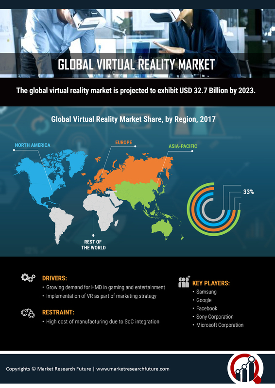 Virtual Reality (VR) Market: Demand, Overview, Price, Forecasts, Trend Analysis By Component, Type, Future Insights, Market Revenue and Threat Forecast by 2027