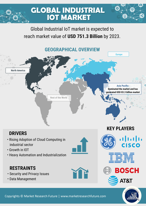 Industrial IoT Market: Development Trends, Worldwide Growth, Global Industry Analysis, Opportunity Assessment, by Current & Upcoming Trends