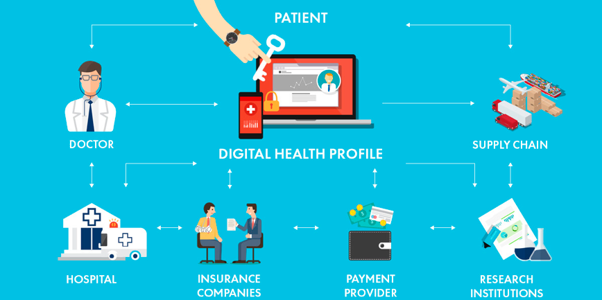 Blockchain technology in Healthcare Market is Booming Worldwide | Key Players: IBM, Microsoft, Pokitdok, Guardtime, Hashed Health
