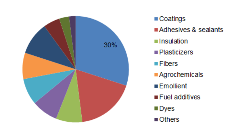 Neopentyl Glycol Market 2020 | Top Leading Countries, Companies, Consumption, Drivers, Trends, Forces Analysis, Revenue, Challenges and Global Forecast 2023
