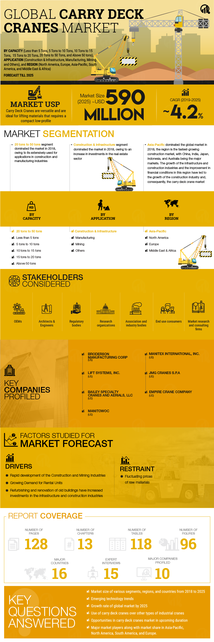 Carry Deck Industrial Cranes Market 2019 Global Trends, Market Share, Industry Size, Growth, Sales, Opportunities, and Market Forecast to 2025