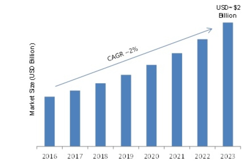 Film Caps Market 2019: Size, Share, Trends, Corporate Financial Plan, Business Competitors, Manufacturers, Supply and Revenue with Regional Trends by Forecast 2023