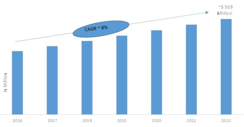 Wafer Market Growth has Attributed To Semiconductor Sector Expansion | Global Industry Analysis, Segments Overview, Major Geographies, Prominent Players Review and Forecast To 2022