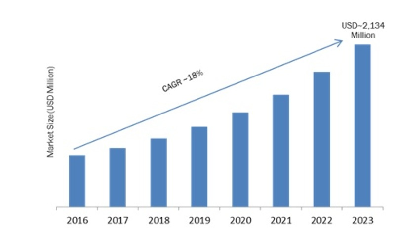 Hybrid Smart Parking Platform Industry Forecast 2023 | Global Key Players, Facts, Figures, Share, Trends, Applications, Analytical Insights, Segmentation and Forecast with Competitive Landscape