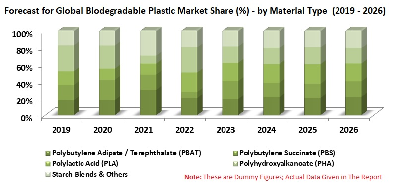Biodegradable Plastic Market & Volume by Material Types (PBAT, PBS, PLA, PHA, Starch Blends, Others), by Regions, Application, & Companies
