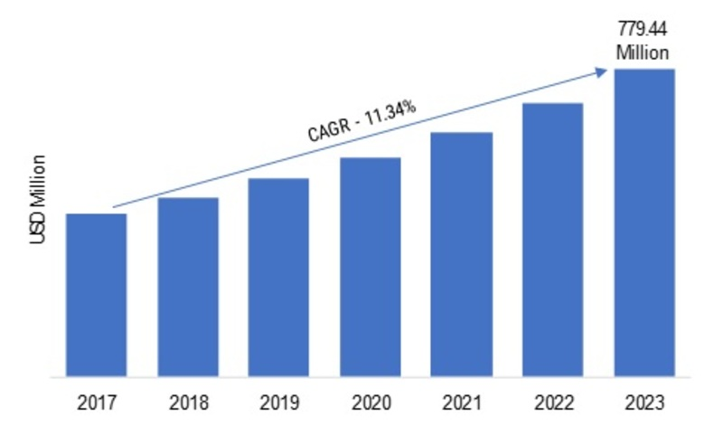 Version Control Systems Market 2019 Global Industry Trends, Statistics, Size, Share, Growth Factors, Emerging Technologies, Regional Analysis, Competitive Landscape Forecast to 2023