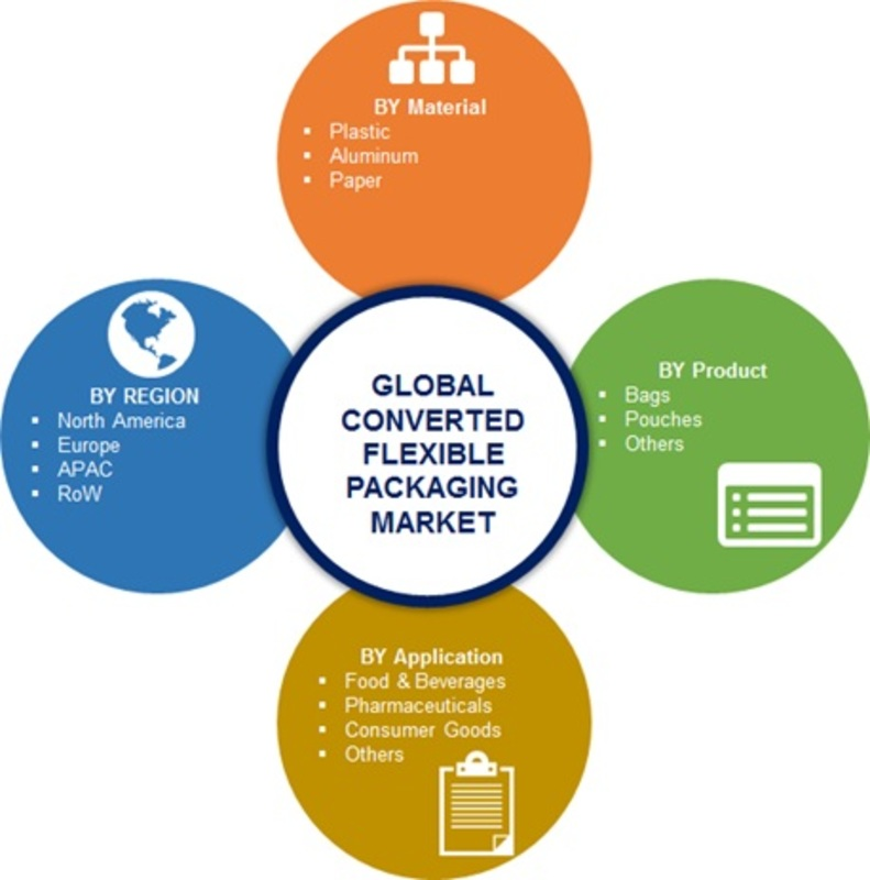 Innovations In Converted Flexible Packaging Market | Global Size, Trends, Share, Top Manufacturers, Industry Analysis, Business Methodologies, Target Audience, Segmentation and forecast by 2023