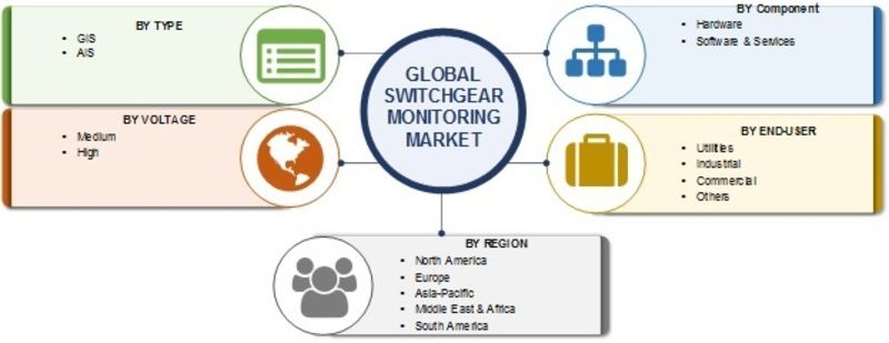 Switchgear Monitoring System Market 2019 Development Strategies, Analysis by Type, End-Use, Component, Dynamics, Future Scope, Leading Players and Growth Opportunities by Forecast 2024