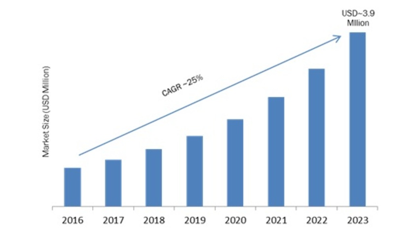 Quantum Dot Display Market 2019: Global Industry Analytical Overview, Comprehensive Analysis, Competitive Landscape, Business Methodologies, Financial Overview and Growth Prospects Predicted by 2023
