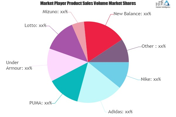 Football Cleats Market to Witness Huge Growth by 2025 | Nike, Adidas, PUMA, Under Armour, Lotto