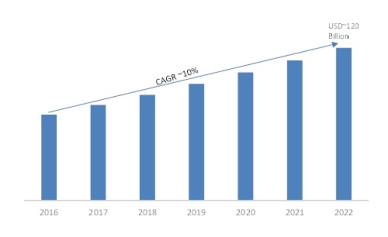 Physical Security Market 2019: Global Industry Dynamics, Corporate Financial Plan, Business Competitors, Emerging Technologies, Supply and Revenue With Regional Trends By Forecast 2022