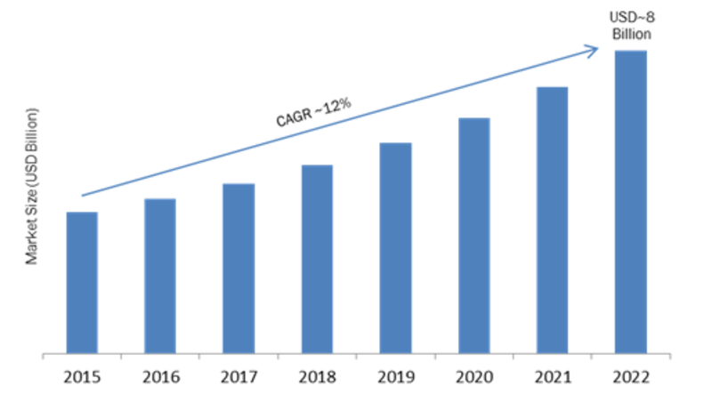 Outdoor LED Smart Lighting Market 2019: Global Industry Dynamics, Corporate Financial Plan, Business Competitors, Emerging Technologies, Supply and Revenue with Regional Trends By Forecast 2022
