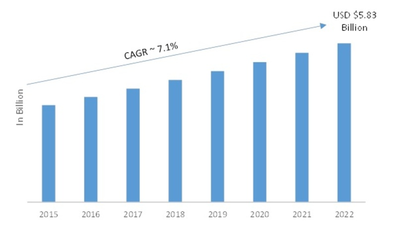 3D Scanner Market 2019-2022 | Global Leading Growth Drivers, Emerging Audience, Segments, Industry Size, Share, Profits and Regional Analysis by Forecast to 2022