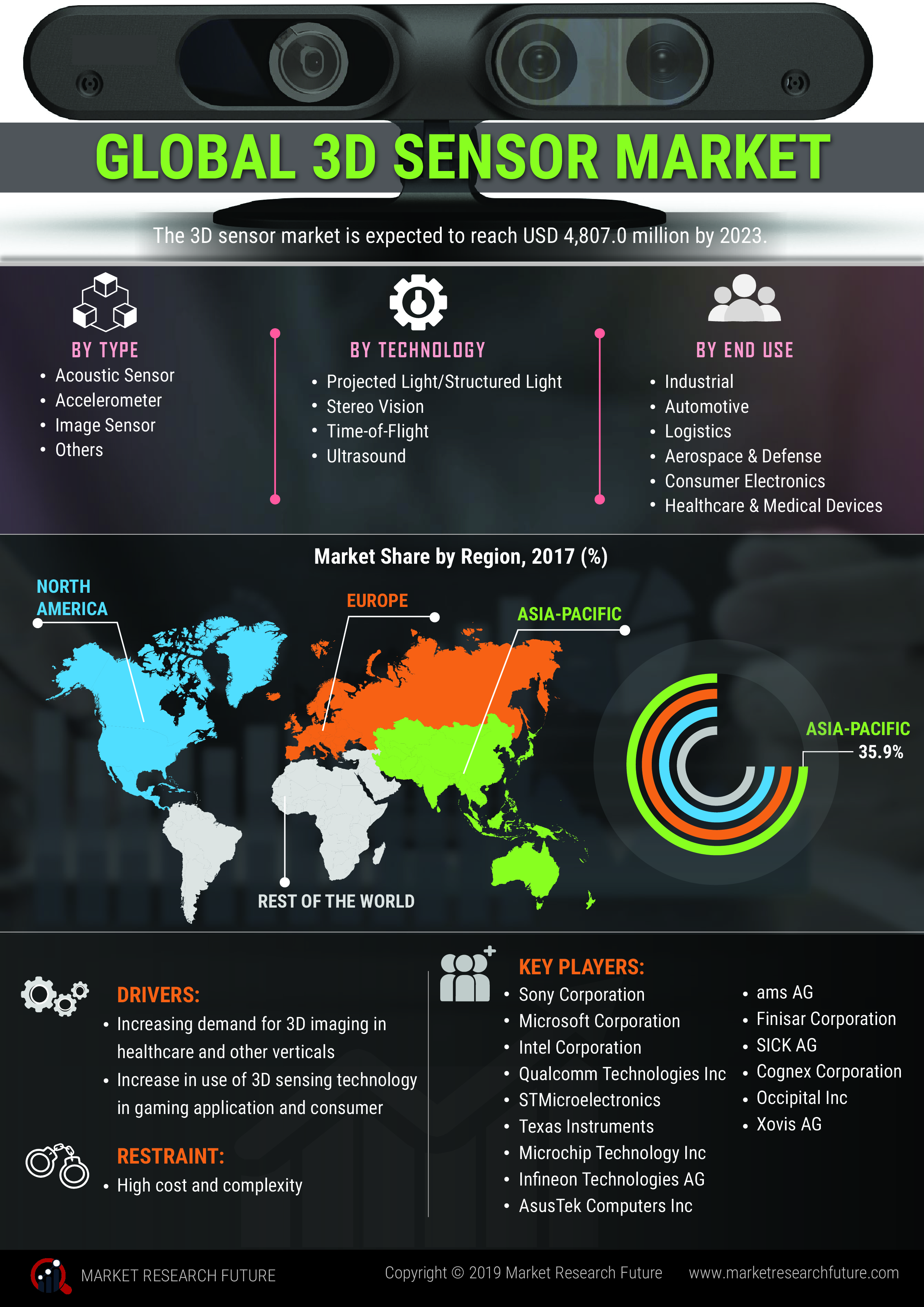 3D Sensor Market 2019: Analytical Overview, Regional Trends, Segments and Growth at CAGR of 28% With Leading Players Analysis By Size, Share, Sales Revenue, Price and Gross Margin- Forecast 2023