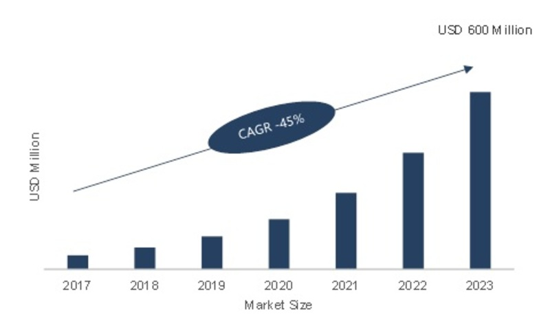 Sensor Patch Market Expected to Rise at CAGR of ~45% | Global Industry Size, Share, Growth Insight, Major Segments, Leading Players and Competitive Analysis With Regional Trends By Forecast 2023