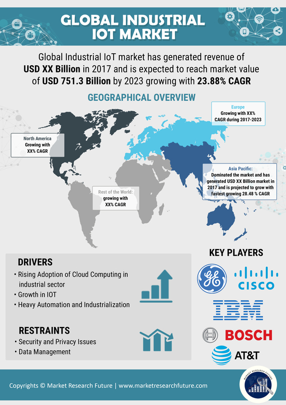 IoT (Internet of Things) Managed Services Market 2020: Global Industry Analysis by Size, Trends, Share, Key Country, Opportunities, Growth, Emerging Technologies and Regional Forecast to 2025
