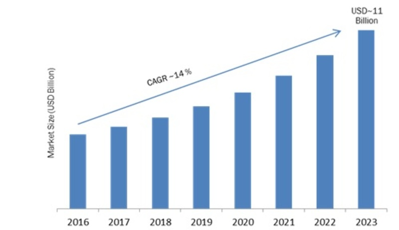 Industrial Vision Market 2020: Emerging Technologies, Industry Share, Size, Development Strategy, Sales Revenue, Competitive Landscape, Key Vendors and Opportunity Assessment by Forecast till 2023