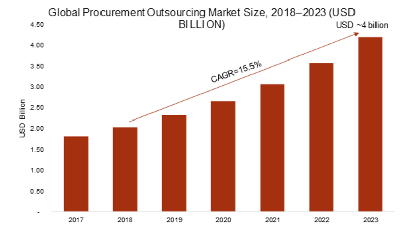 Procurement Outsourcing Market 2020 - Global Analysis, Industry Size, Share Leaders, Current Status, Major Key vendors and Trends by Forecast to 2023
