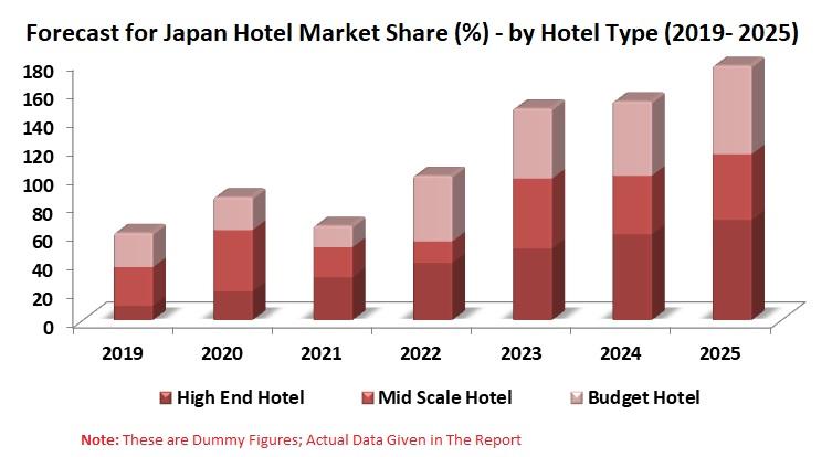 Japan Hotel Market, Volume & Forecast by Type, Ordering Platform (Online, Offline), Region, Hotel/Company